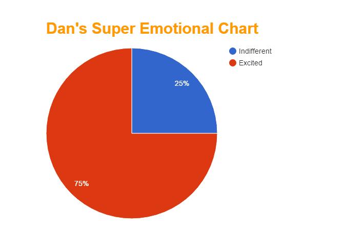 pie chart D