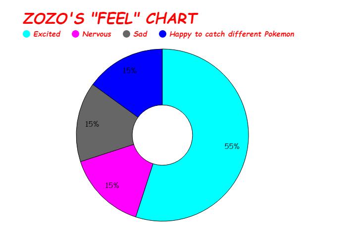 pie chart Z